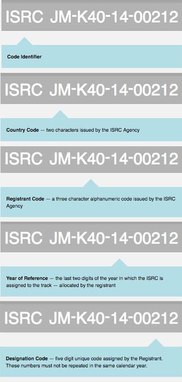 ISRC Explainer