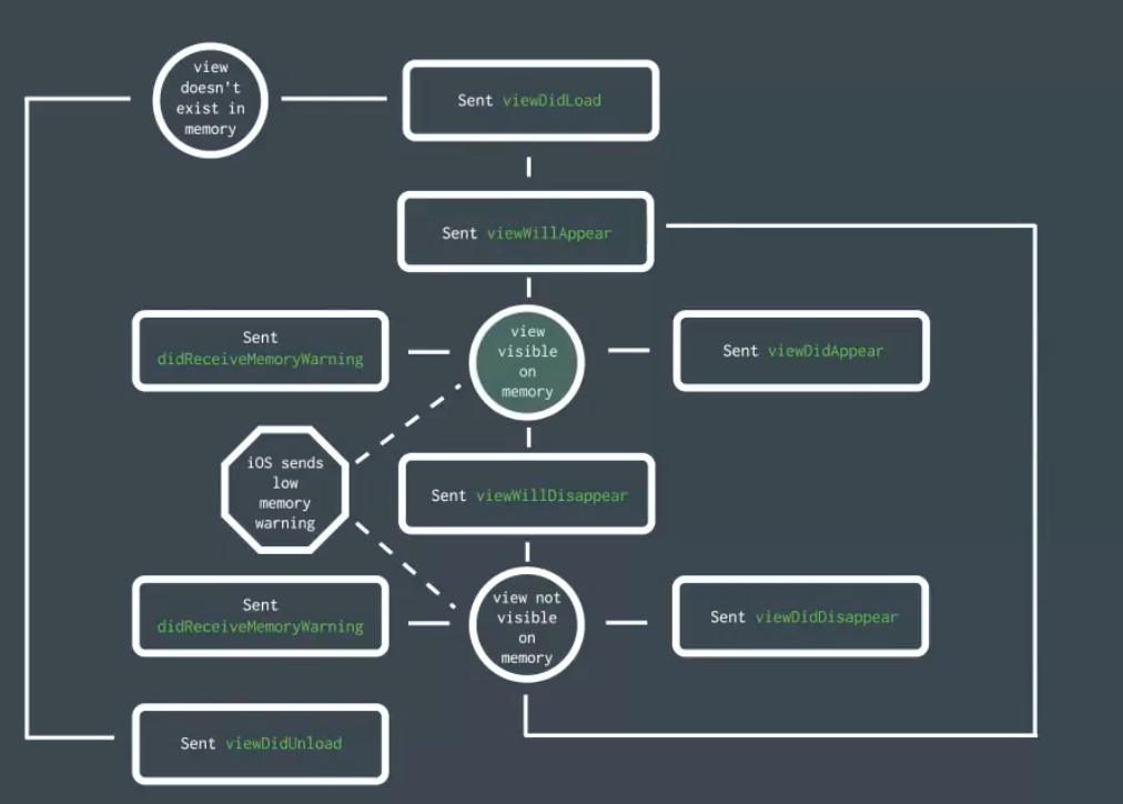 Understanding the UIViewController lifecycle