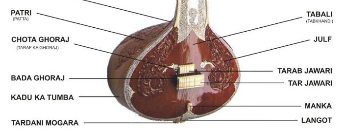 sitar-tumba