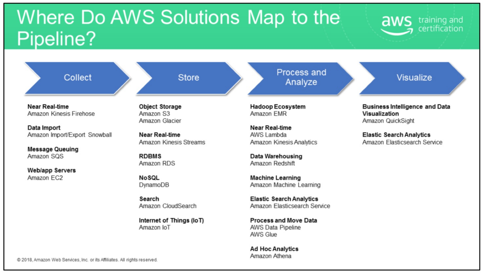 aws-productline-for-big-data-pipeline
