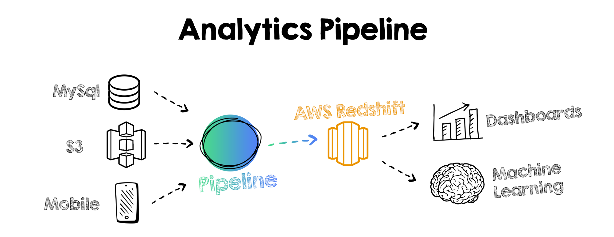 analytics-pipeline
