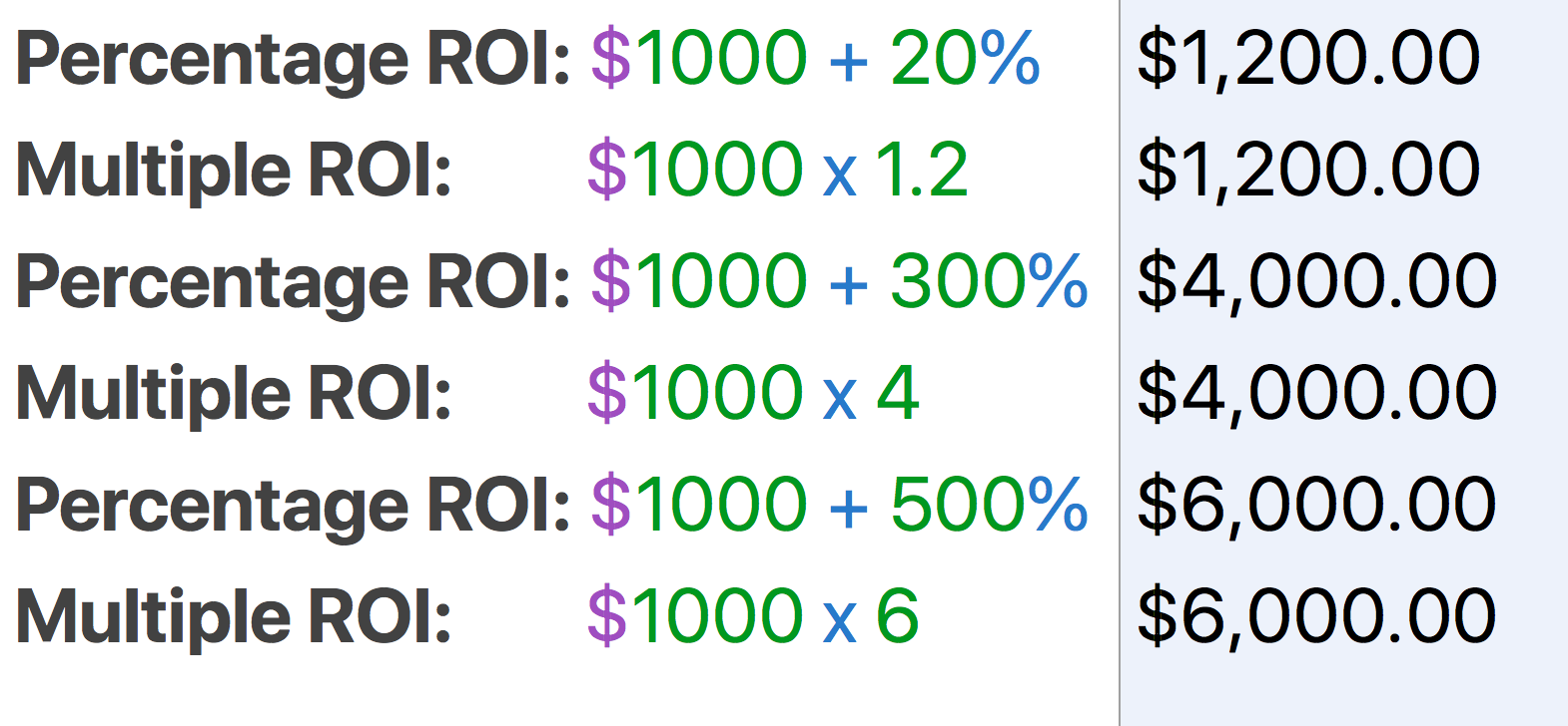 percentage-multiple-roi